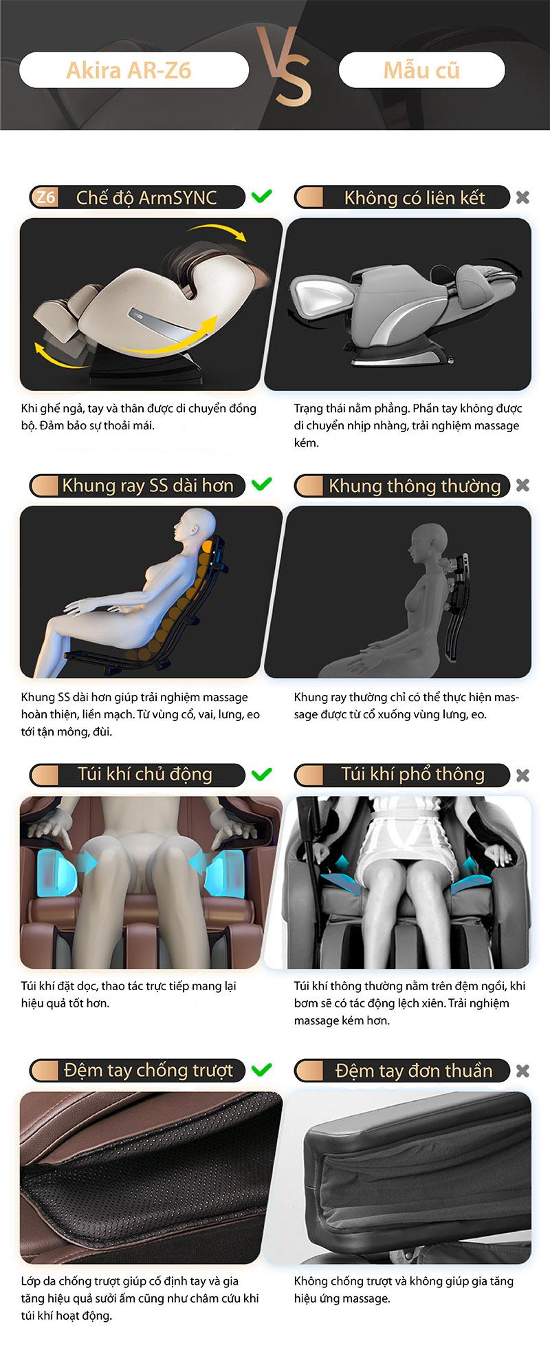 Ghế massage Z6 với nhiều cải tiến hữu ích
